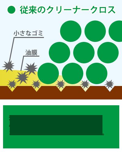 従来のクリーナークロスでは油膜や小さなゴミを拭き取れず、ゴミが残った状態に
